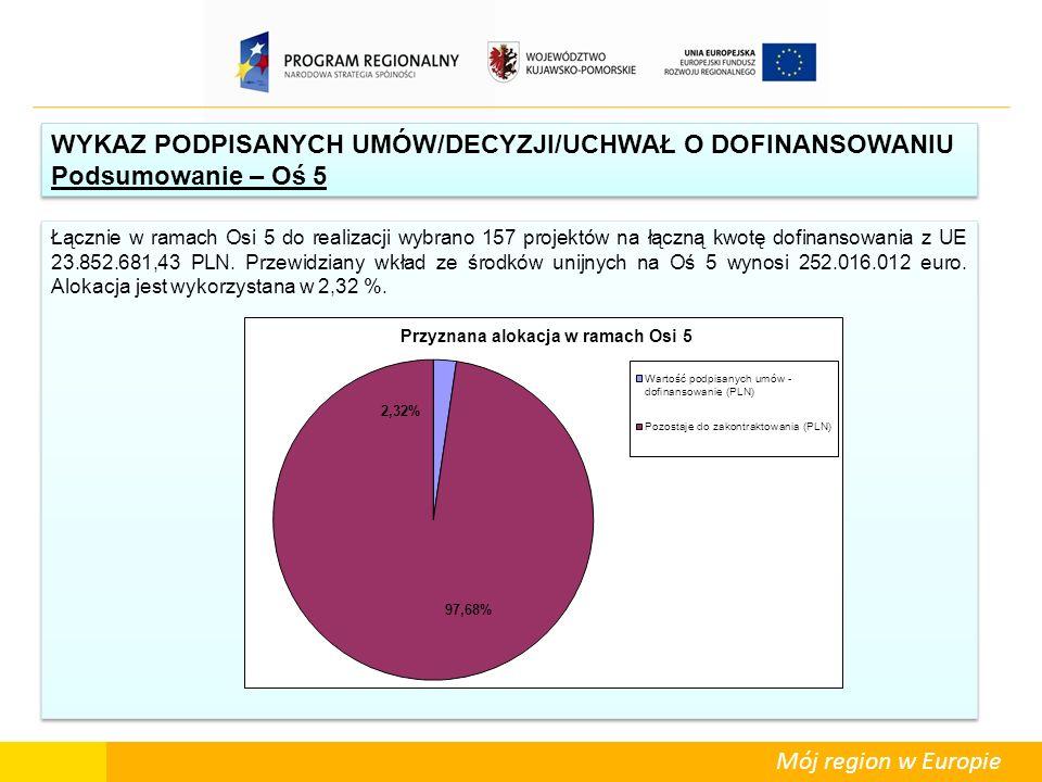 Mój region w Europie Łącznie w ramach Osi 5 do realizacji wybrano 157 projektów na łączną kwotę dofinansowania z UE 23.852.681,43 PLN. Przewidziany wk