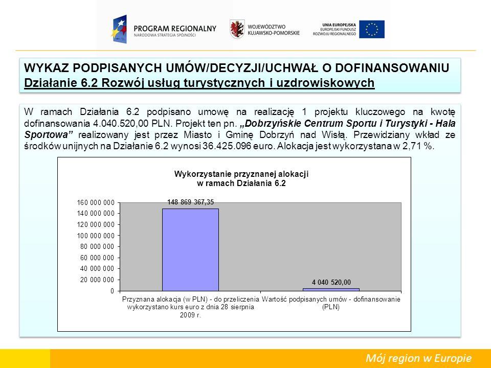 Mój region w Europie W ramach Działania 6.2 podpisano umowę na realizację 1 projektu kluczowego na kwotę dofinansowania 4.040.520,00 PLN. Projekt ten