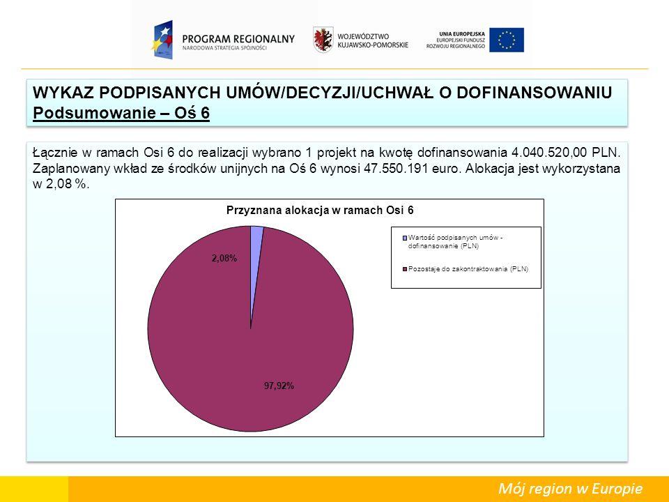 Mój region w Europie Łącznie w ramach Osi 6 do realizacji wybrano 1 projekt na kwotę dofinansowania 4.040.520,00 PLN. Zaplanowany wkład ze środków uni