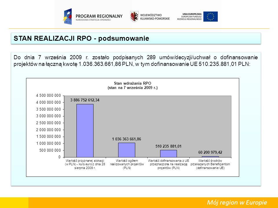Mój region w Europie STAN REALIZACJI RPO - podsumowanie Do dnia 7 września 2009 r. zostało podpisanych 289 umów/decyzji/uchwał o dofinansowanie projek