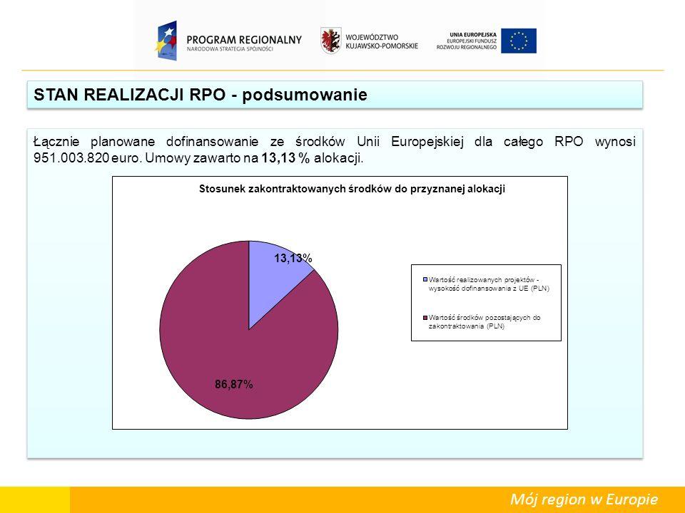 Mój region w Europie STAN REALIZACJI RPO - podsumowanie Łącznie planowane dofinansowanie ze środków Unii Europejskiej dla całego RPO wynosi 951.003.82