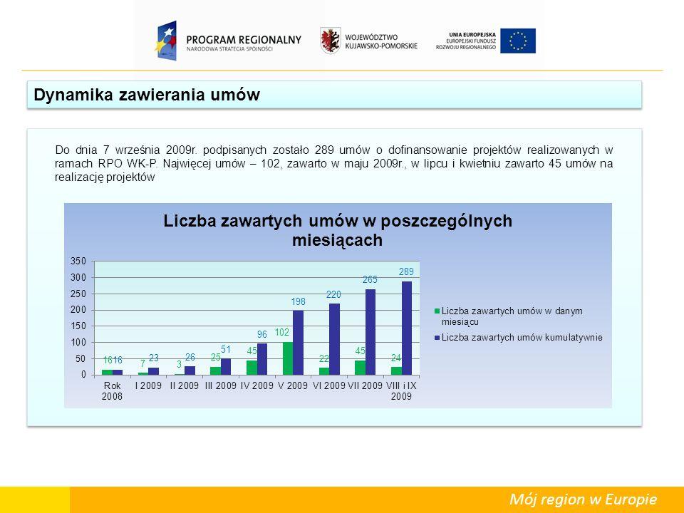 Mój region w Europie Dynamika zawierania umów Do dnia 7 września 2009r. podpisanych zostało 289 umów o dofinansowanie projektów realizowanych w ramach