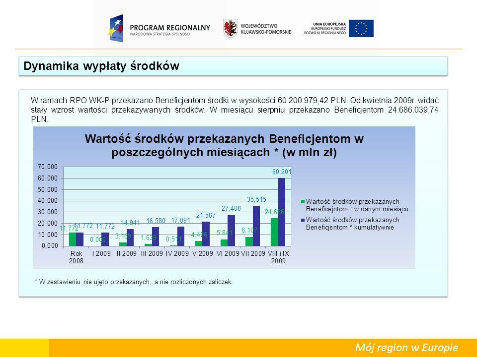 Mój region w Europie Dynamika wypłaty środków W ramach RPO WK-P przekazano Beneficjentom środki w wysokości 60.200.979,42 PLN. Od kwietnia 2009r. wida