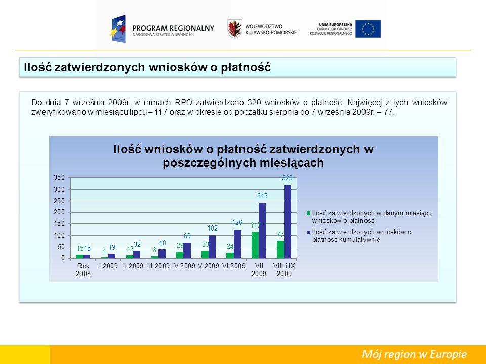 Mój region w Europie Ilość zatwierdzonych wniosków o płatność Do dnia 7 września 2009r. w ramach RPO zatwierdzono 320 wniosków o płatność. Najwięcej z