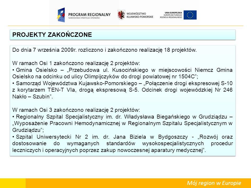 Mój region w Europie PROJEKTY ZAKOŃCZONE Do dnia 7 września 2009r. rozliczono i zakończono realizację 18 projektów. W ramach Osi 1 zakończono realizac