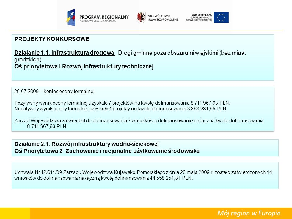 Mój region w Europie PROJEKTY KONKURSOWE Działanie 1.1. Infrastruktura drogowa Drogi gminne poza obszarami wiejskimi (bez miast grodzkich) Oś prioryte