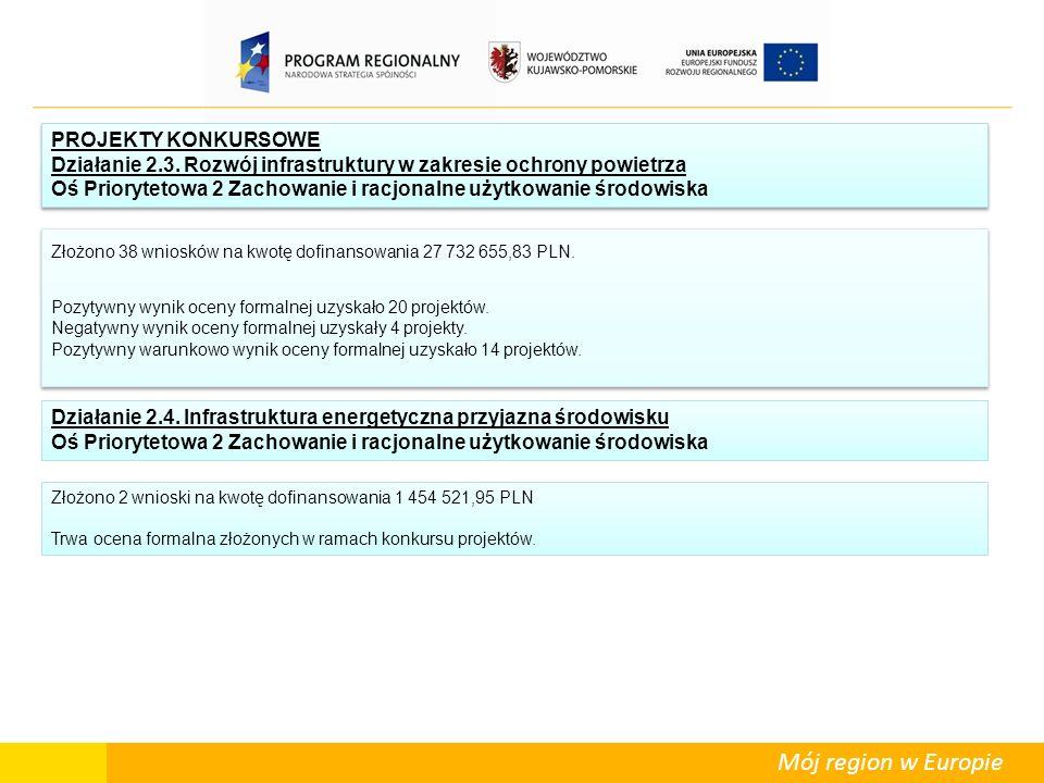 Mój region w Europie Wśród tych 23 projektów znajduje się 15 projektów wybranych w trybie konkursowym (na kwotę dofinansowania 53.230.647,61 PLN) oraz 8 projektów wybranych w trybie indywidualnym (33.804.041,37 PLN).