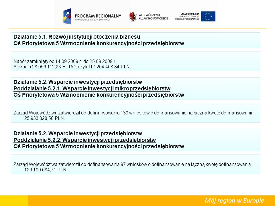 Mój region w Europie W ramach Działania 3.3 podpisano umowę na realizację 1 projektu kluczowego na kwotę dofinansowania 9.049.438,82 PLN.