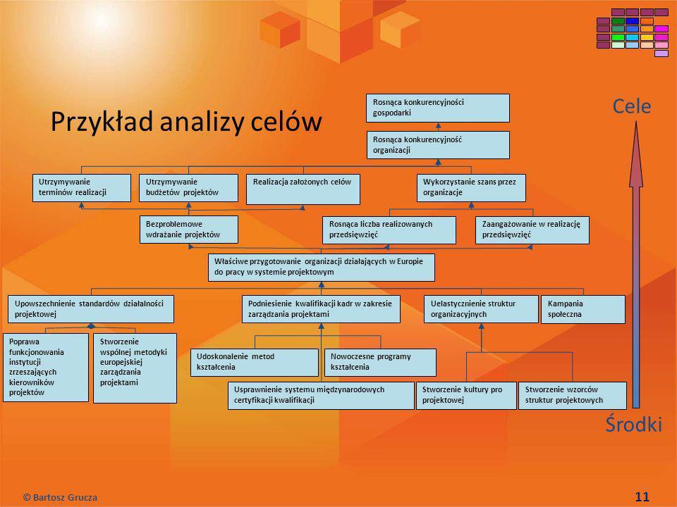 Przykład analizy celów Cele Środki Poprawa funkcjonowania instytucji zrzeszających kierowników projektów Stworzenie wspólnej metodyki europejskiej zar