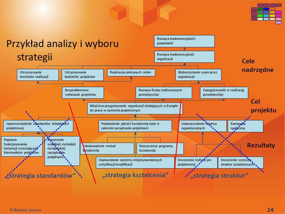 Przykład analizy i wyboru strategii Cele nadrzędne Cel projektu Rezultaty Poprawa funkcjonowania instytucji zrzeszających kierowników projektów Stworz
