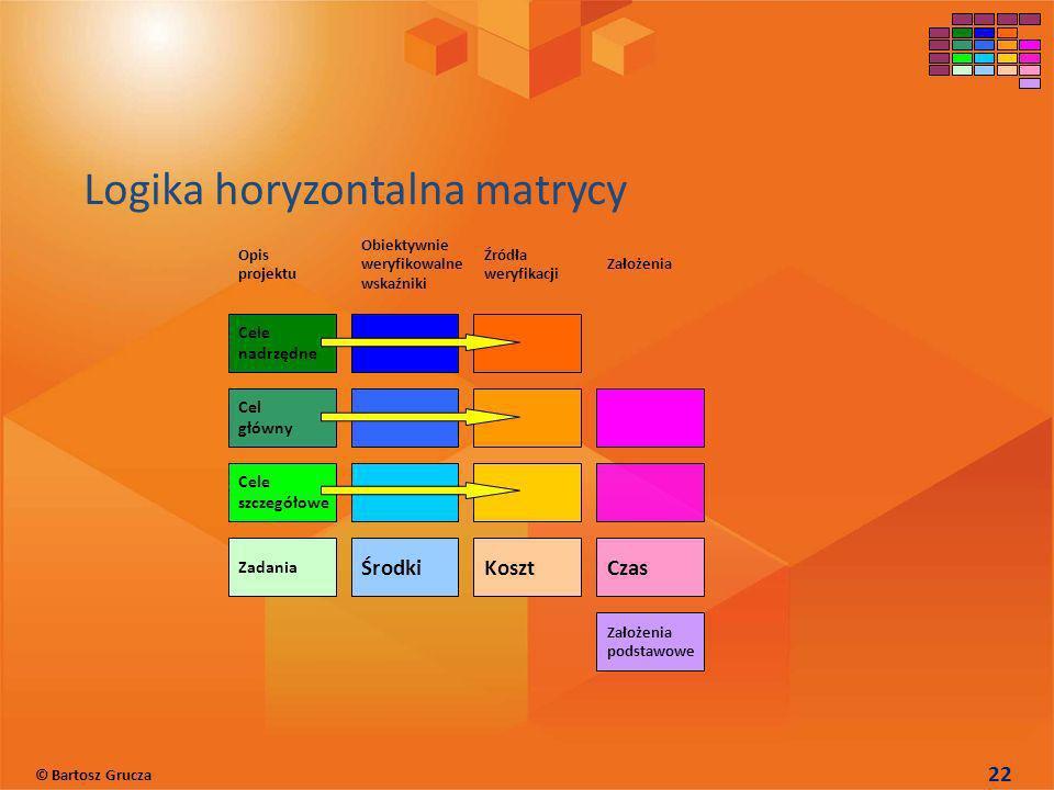 Logika horyzontalna matrycy Czas Założenia podstawowe Koszt Źródła weryfikacji Założenia Opis projektu Środki Obiektywnie weryfikowalne wskaźniki Cele