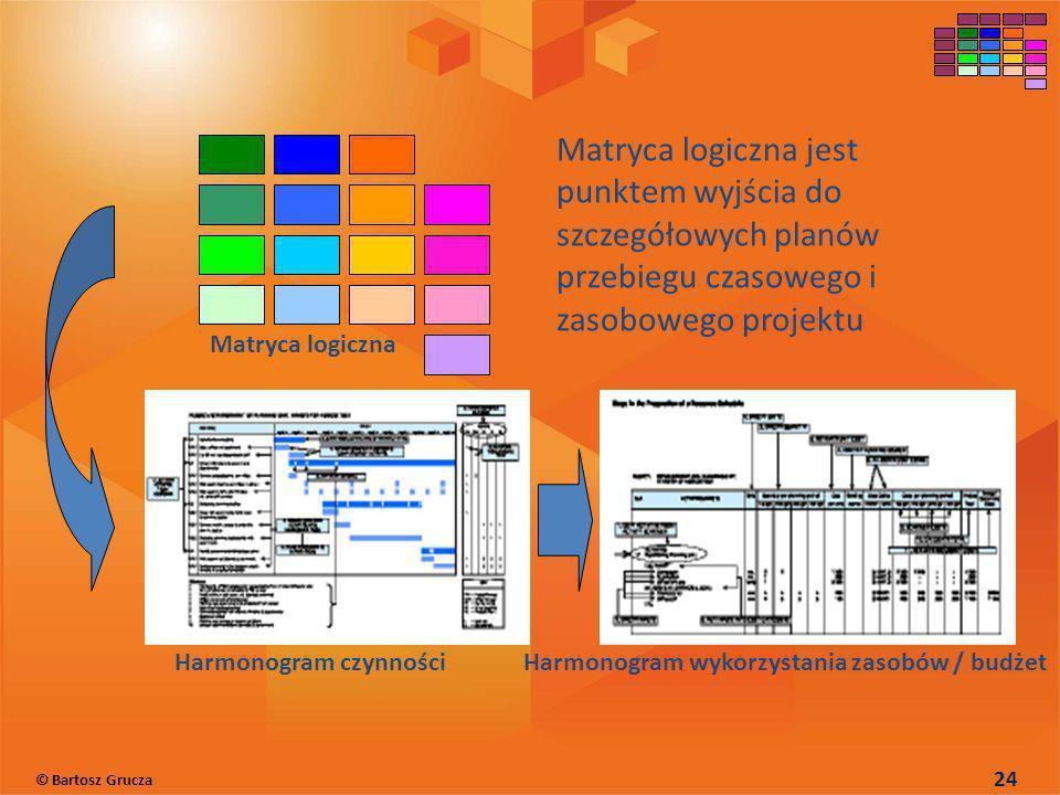 Harmonogram czynnościHarmonogram wykorzystania zasobów / budżet Matryca logiczna Matryca logiczna jest punktem wyjścia do szczegółowych planów przebie
