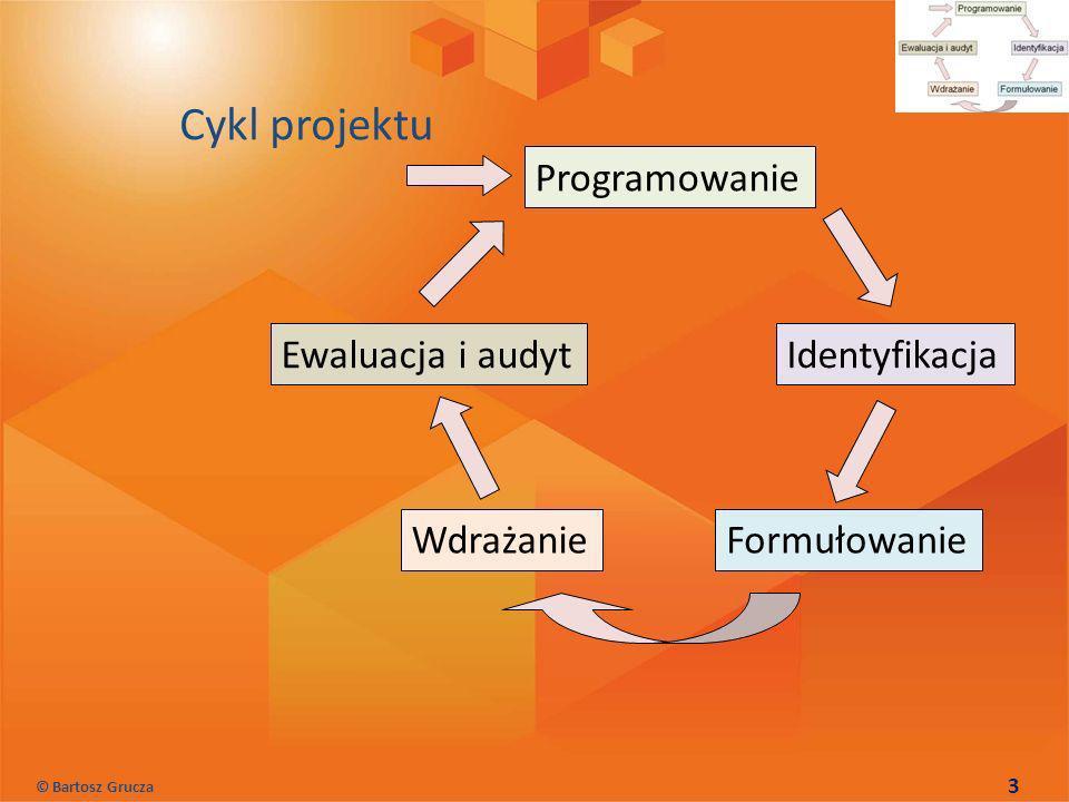 Cykl projektu Programowanie Identyfikacja FormułowanieWdrażanie Ewaluacja i audyt © Bartosz Grucza 3