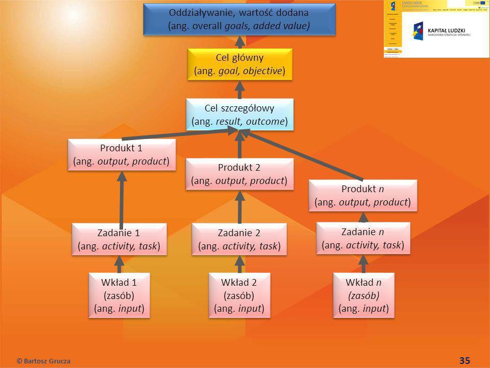 Zadanie 1 (ang. activity, task) Zadanie 1 (ang. activity, task) Zadanie n (ang. activity, task) Zadanie n (ang. activity, task) Zadanie 2 (ang. activi