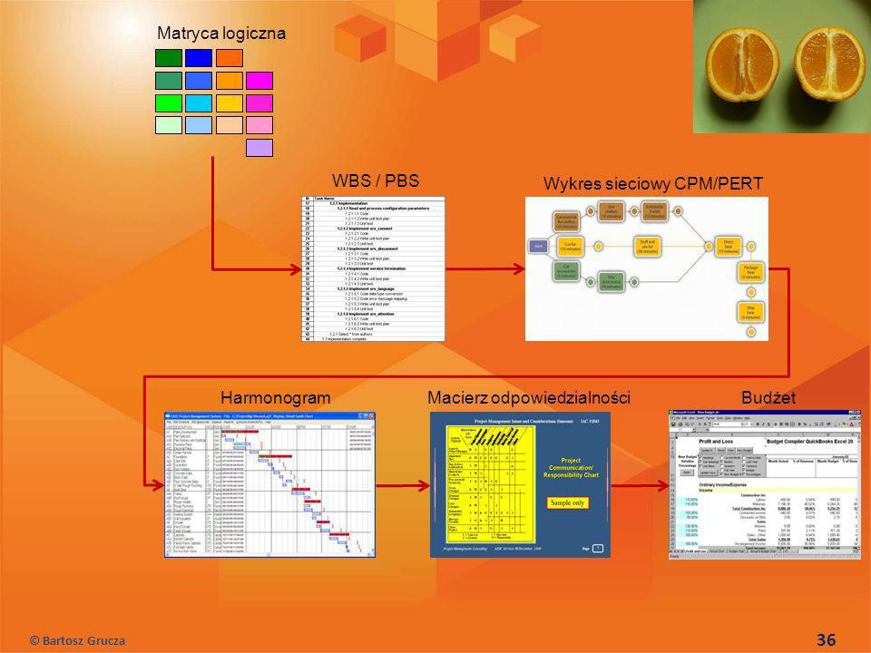 Matryca logiczna WBS / PBS Wykres sieciowy CPM/PERT HarmonogramMacierz odpowiedzialnościBudżet 36 © Bartosz Grucza