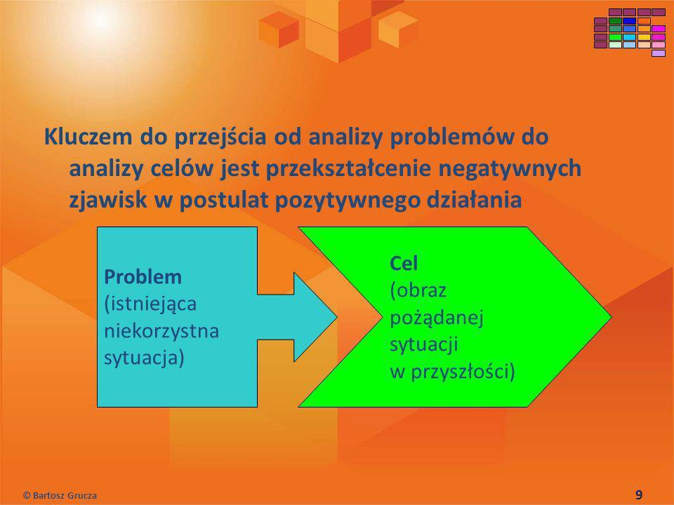 Kluczem do przejścia od analizy problemów do analizy celów jest przekształcenie negatywnych zjawisk w postulat pozytywnego działania Problem (istnieją