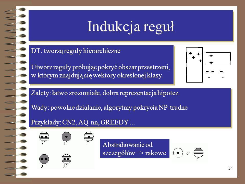14 Indukcja reguł DT: tworzą reguły hierarchiczne Utwórz reguły próbując pokryć obszar przestrzeni, w którym znajdują się wektory określonej klasy. DT