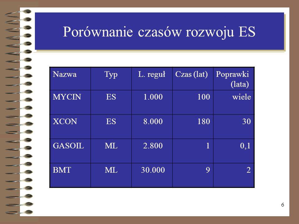 6 Porównanie czasów rozwoju ES NazwaTypL. regułCzas (lat)Poprawki (lata) MYCINES 1.000100wiele XCONES 8.00018030 GASOILML 2.80010,1 BMTML 30.00092