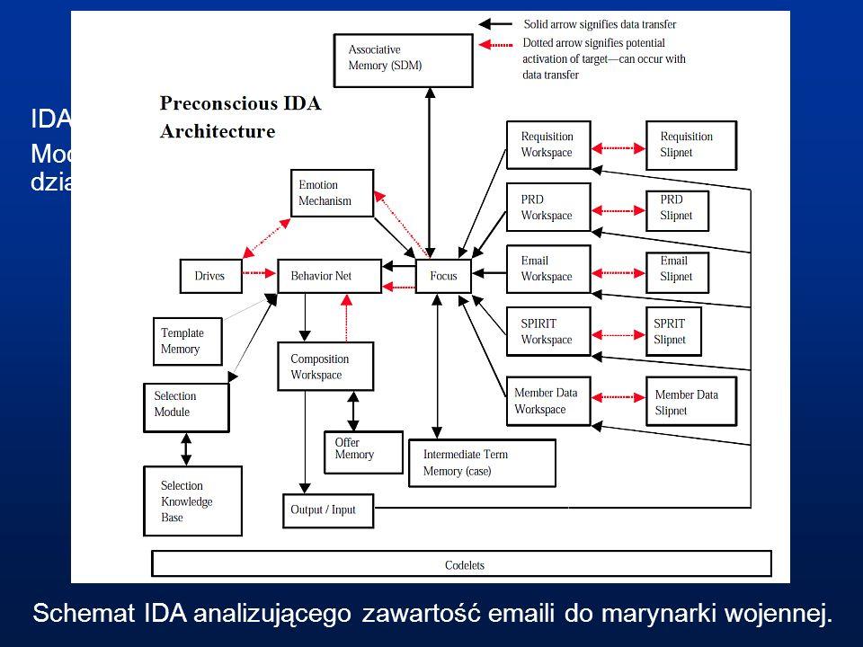 IDA IDA, Intelligent Distributed Agent, Stan Franklin (Memphis, TN). Model wzorowany na teorii Global Workspace Theory, teorii działania mózgu Bernard
