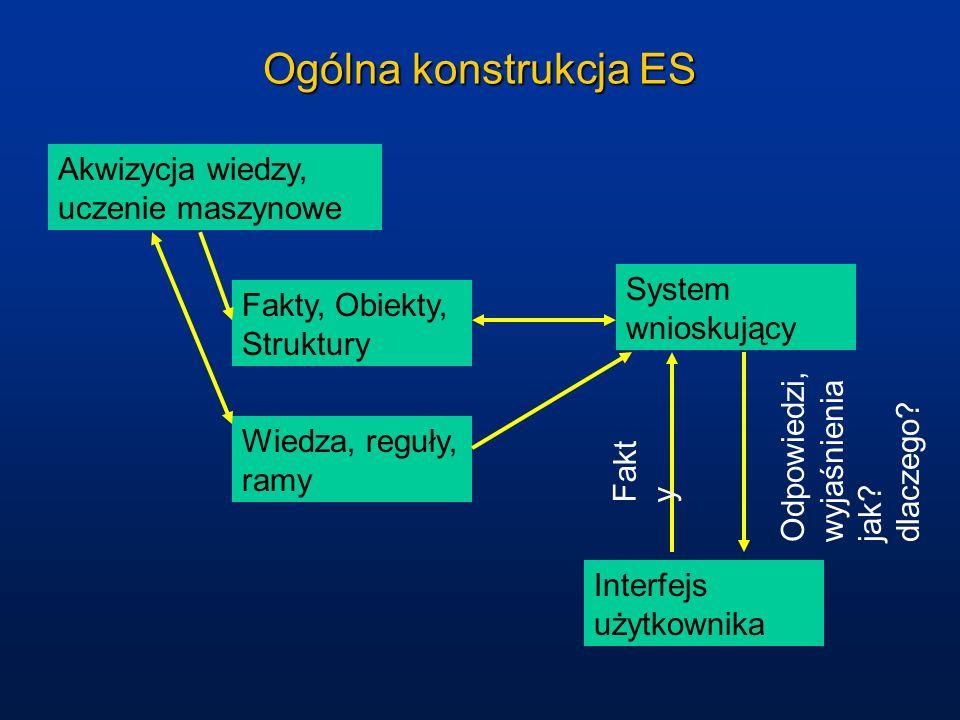 Ogólna konstrukcja ES Fakty, Obiekty, Struktury Wiedza, reguły, ramy System wnioskujący Interfejs użytkownika Akwizycja wiedzy, uczenie maszynowe Fakt