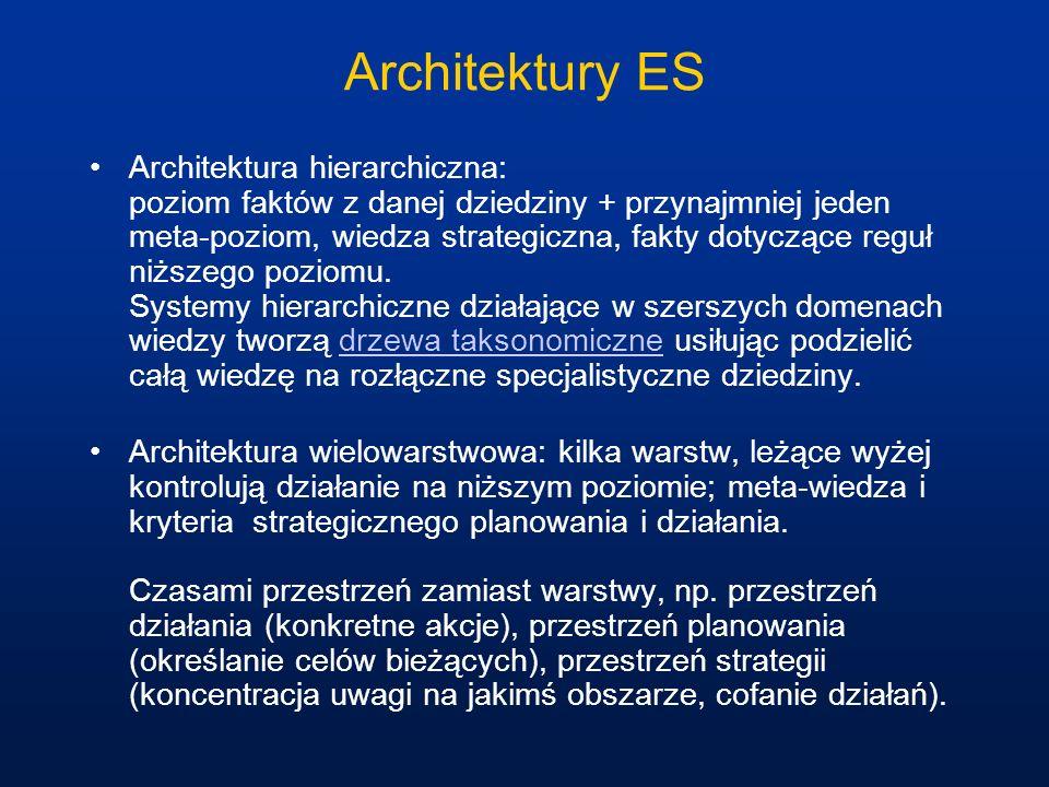Architektury ES Architektura hierarchiczna: poziom faktów z danej dziedziny + przynajmniej jeden meta-poziom, wiedza strategiczna, fakty dotyczące reg