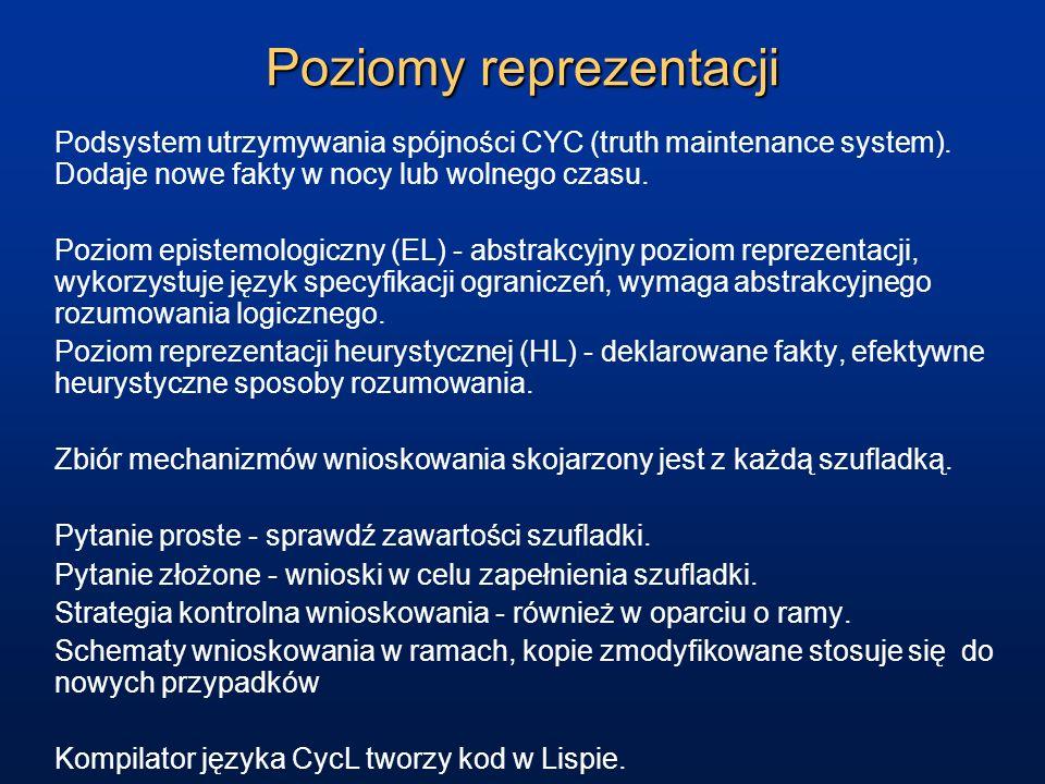 Poziomy reprezentacji Podsystem utrzymywania spójności CYC (truth maintenance system). Dodaje nowe fakty w nocy lub wolnego czasu. Poziom epistemologi