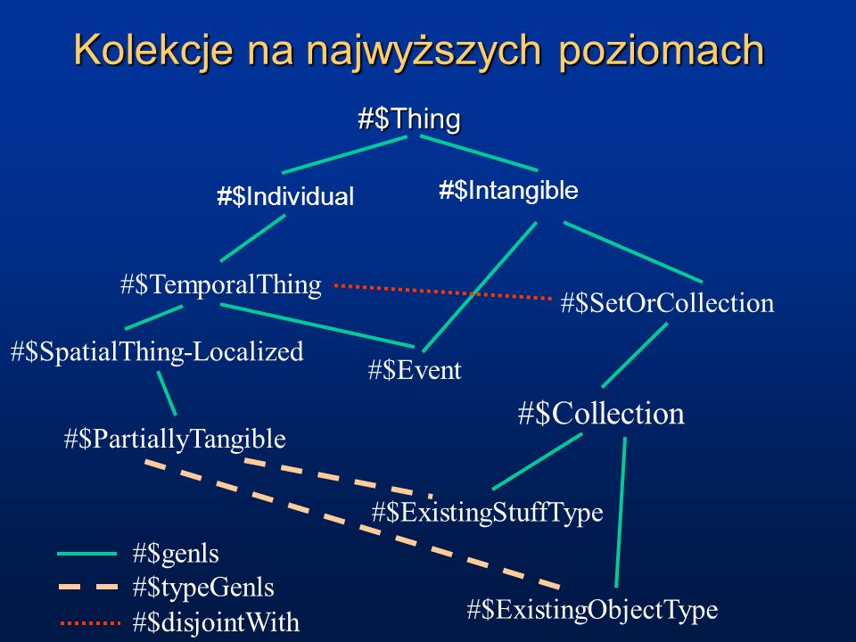 #$Thing #$Intangible #$Individual #$SetOrCollection #$TemporalThing #$SpatialThing-Localized #$ExistingStuffType #$ExistingObjectType #$Event #$Partia