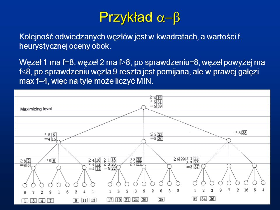 Przykład Przykład Kolejność odwiedzanych węzłów jest w kwadratach, a wartości f. heurystycznej oceny obok. Węzeł 1 ma f=8; węzeł 2 ma f 8; po sprawdze