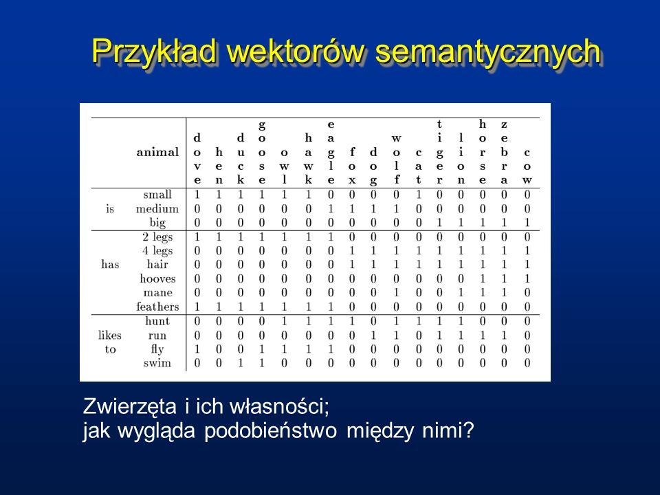 Przykład wektorów semantycznych Zwierzęta i ich własności; jak wygląda podobieństwo między nimi