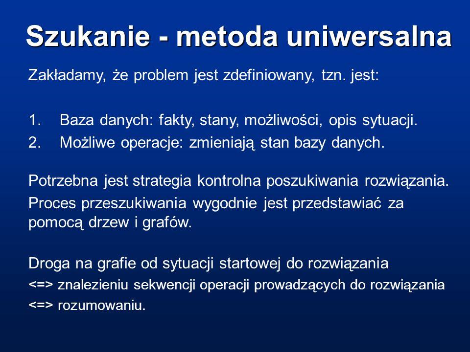 Szukanie - metoda uniwersalna Zakładamy, że problem jest zdefiniowany, tzn. jest: 1.Baza danych: fakty, stany, możliwości, opis sytuacji. 2.Możliwe op