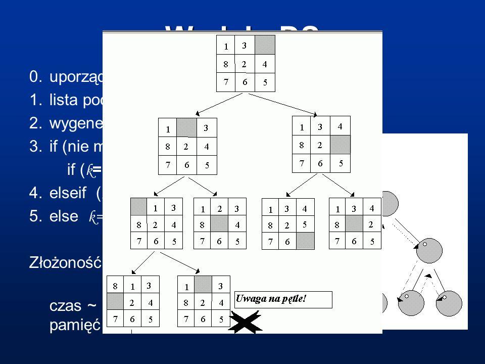 W głąb, DS 0. uporządkuj operatory { O 1 O 2... O N-1 O N } 1. lista początkowa L(1) = S w (stan wyjściowy) 2. wygeneruj stan L(k) = O j L(k-1) dla ko