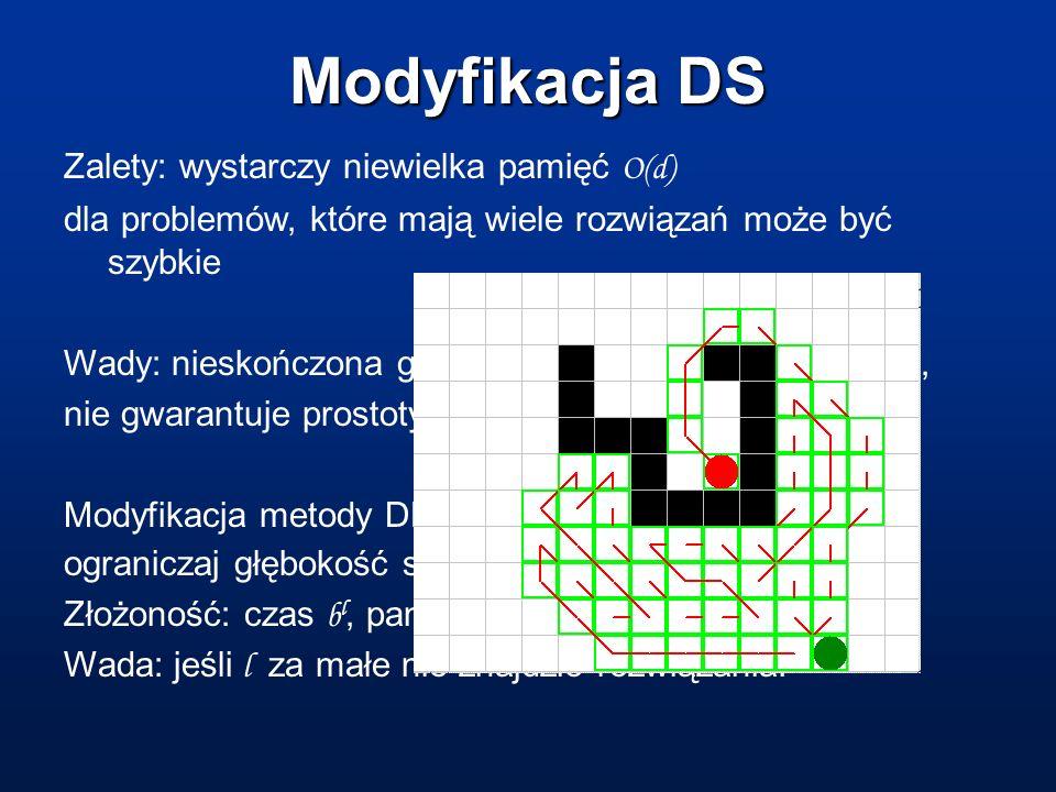 Modyfikacja DS Zalety: wystarczy niewielka pamięć O(d) dla problemów, które mają wiele rozwiązań może być szybkie Wady: nieskończona głębokość, możliw