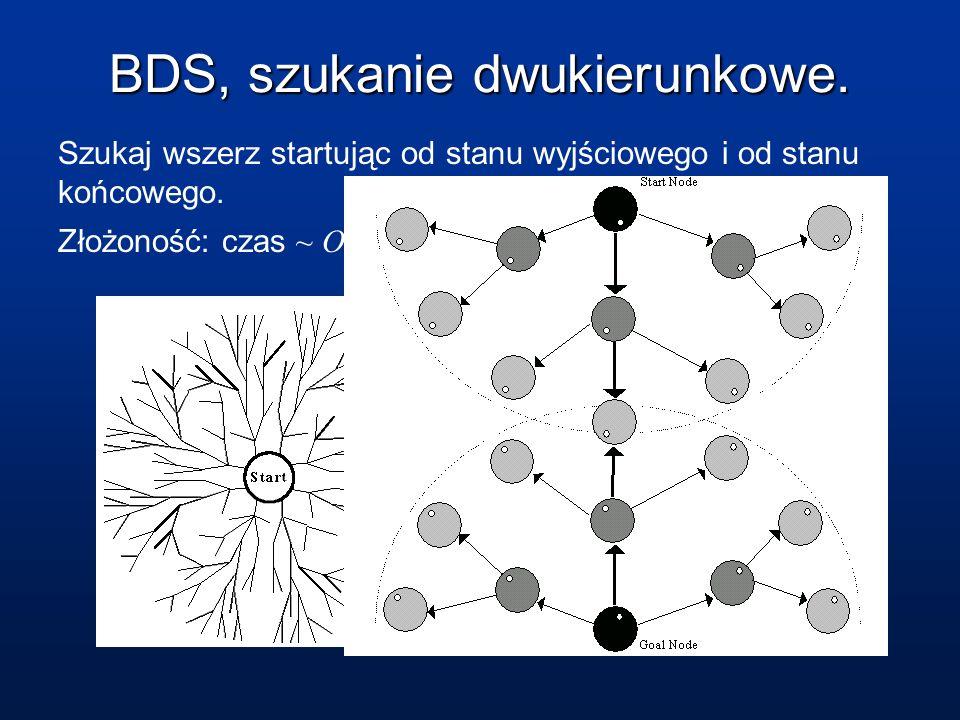 BDS, szukanie dwukierunkowe. Szukaj wszerz startując od stanu wyjściowego i od stanu końcowego. Złożoność: czas ~ O(b d/2 ), pamięć ~ O(b d/2 )