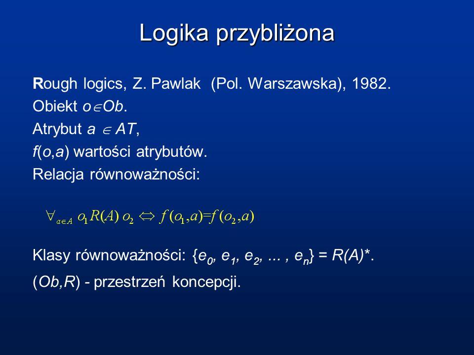 Logika przybliżona Rough logics, Z. Pawlak (Pol. Warszawska), 1982. Obiekt o Ob. Atrybut a AT, f(o,a) wartości atrybutów. Relacja równoważności: Klasy