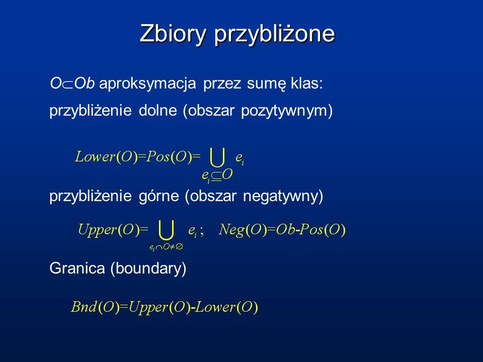 Zbiory przybliżone O Ob aproksymacja przez sumę klas: przybliżenie dolne (obszar pozytywnym) przybliżenie górne (obszar negatywny) Granica (boundary)