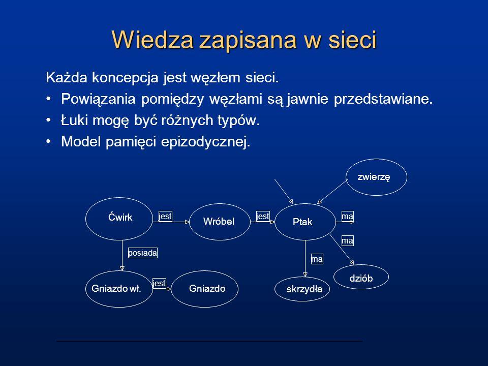 Wiedza zapisana w sieci Każda koncepcja jest węzłem sieci. Powiązania pomiędzy węzłami są jawnie przedstawiane. Łuki mogę być różnych typów. Model pam