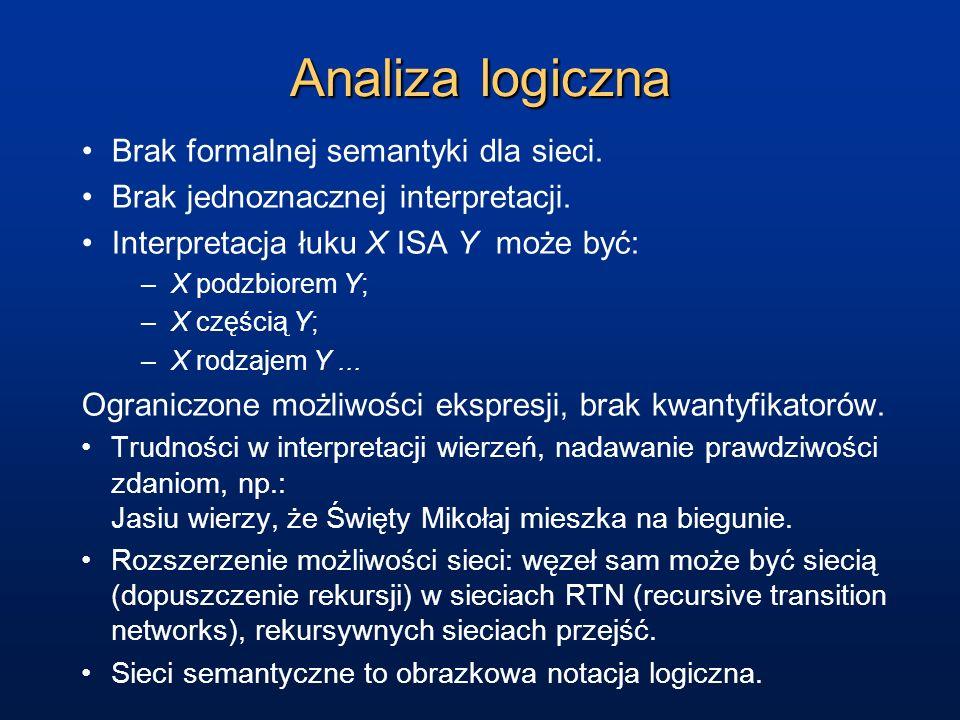 Analiza logiczna Brak formalnej semantyki dla sieci. Brak jednoznacznej interpretacji. Interpretacja łuku X ISA Y może być: –X podzbiorem Y; –X części