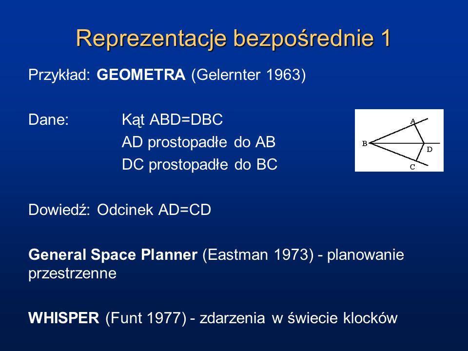 Reprezentacje bezpośrednie 1 Przykład: GEOMETRA (Gelernter 1963) Dane: Kąt ABD=DBC AD prostopadłe do AB DC prostopadłe do BC Dowiedź: Odcinek AD=CD General Space Planner (Eastman 1973) - planowanie przestrzenne WHISPER (Funt 1977) - zdarzenia w świecie klocków