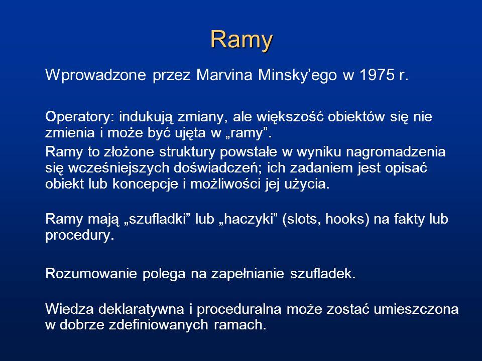 Ramy Wprowadzone przez Marvina Minskyego w 1975 r. Operatory: indukują zmiany, ale większość obiektów się nie zmienia i może być ujęta w ramy. Ramy to