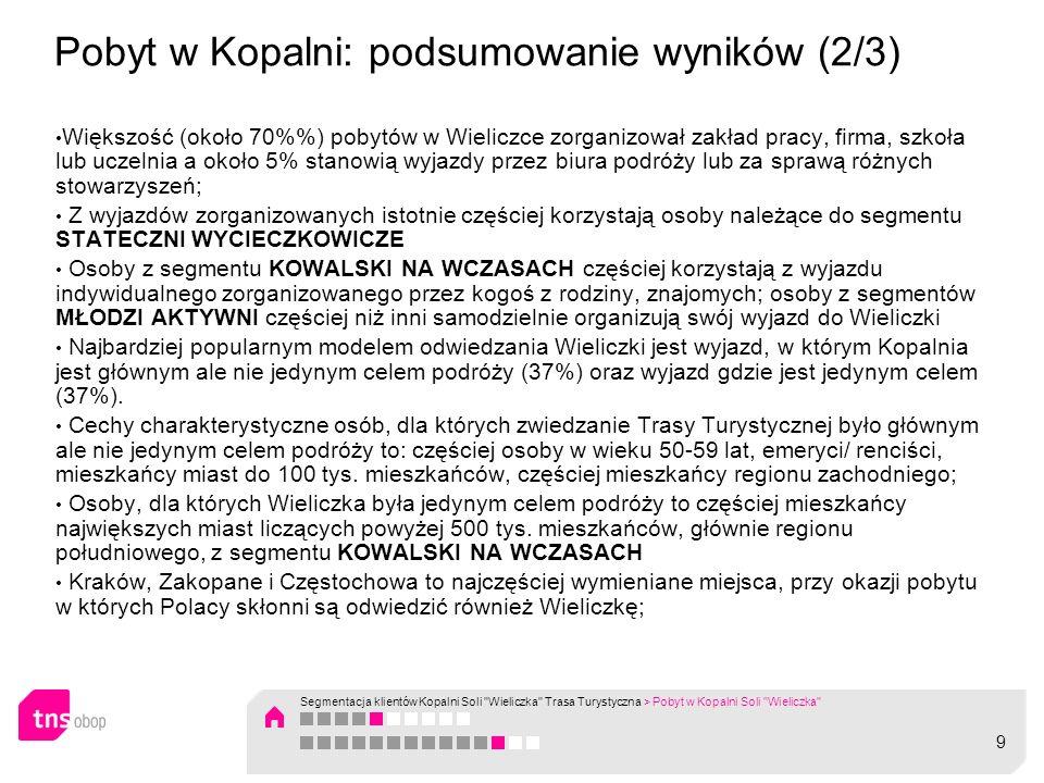 Pobyt w Kopalni: podsumowanie wyników (2/3) Większość (około 70%) pobytów w Wieliczce zorganizował zakład pracy, firma, szkoła lub uczelnia a około 5%