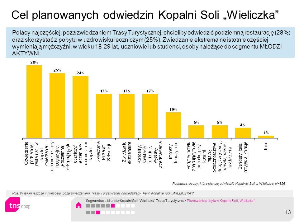 Cel planowanych odwiedzin Kopalni Soli Wieliczka Polacy najczęściej, poza zwiedzaniem Trasy Turystycznej, chcieliby odwiedzić podziemną restaurację (2