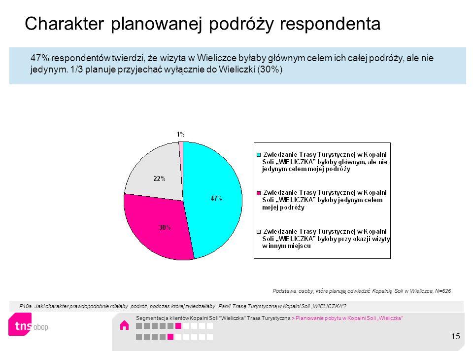 Charakter planowanej podróży respondenta 47% respondentów twierdzi, że wizyta w Wieliczce byłaby głównym celem ich całej podróży, ale nie jedynym. 1/3