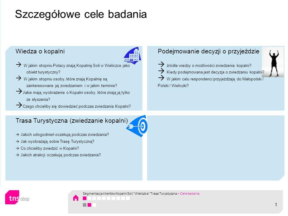 Wiedza o kopalni W jakim stopniu Polacy znają Kopalnię Soli w Wieliczce jako obiekt turystyczny? W jakim stopniu osoby, które znają Kopalnię są zainte