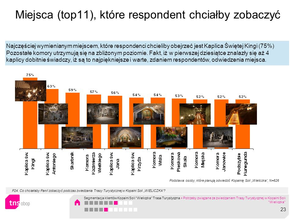 Miejsca (top11), które respondent chciałby zobaczyć Najczęściej wymienianym miejscem, które respondenci chcieliby obejrzeć jest Kaplica Świętej Kingi