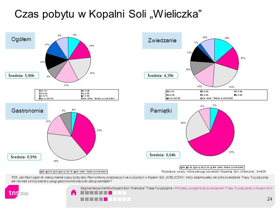 Czas pobytu w Kopalni Soli Wieliczka Ogółem Zwiedzanie Gastronomia P25. Jak Pan/i sądzi ile maksymalnie czasu byłby/aby Pan/i skłonny przeznaczyć na s