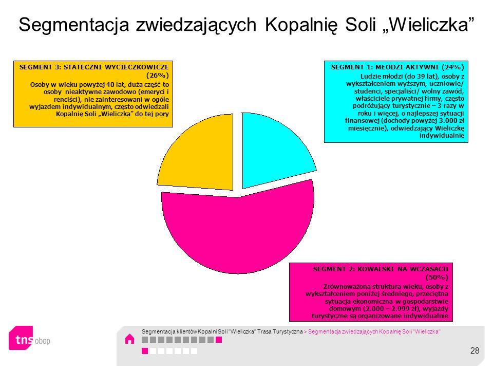 Segmentacja zwiedzających Kopalnię Soli Wieliczka SEGMENT 1: MŁODZI AKTYWNI (24%) Ludzie młodzi (do 39 lat), osoby z wykształceniem wyższym, uczniowie