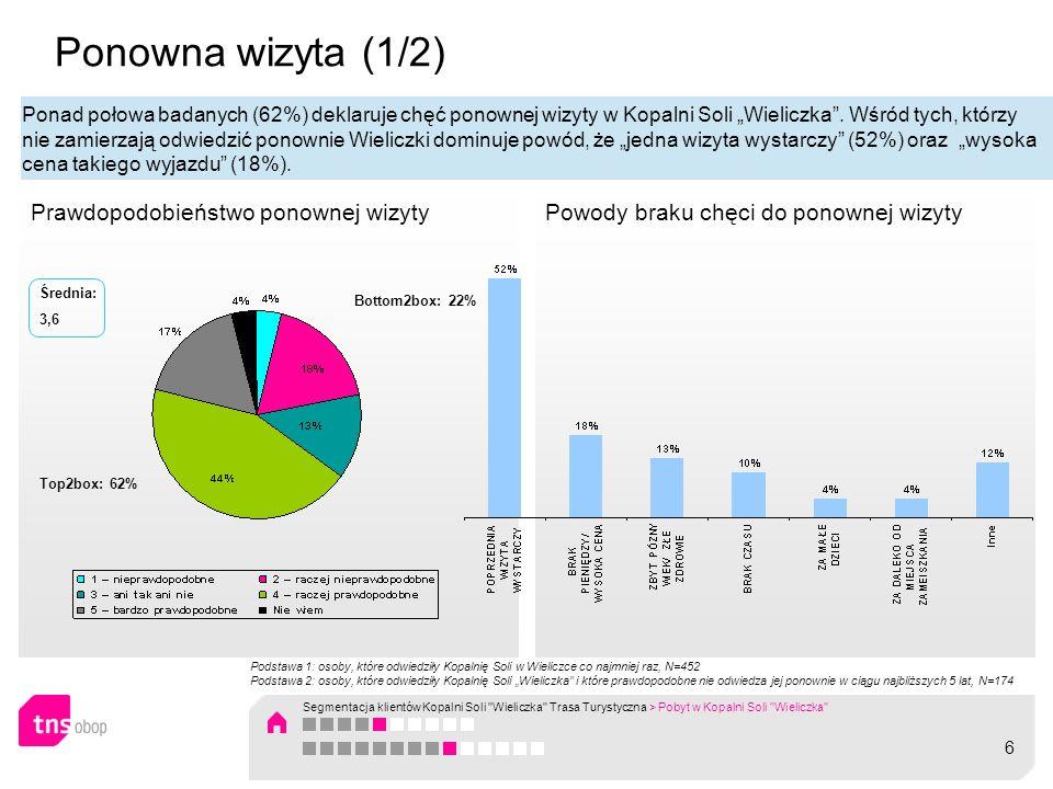 Powody braku chęci do ponownej wizytyPrawdopodobieństwo ponownej wizyty Ponowna wizyta (1/2) Bottom2box: 22% Top2box: 62% Średnia: 3,6 Podstawa 1: oso
