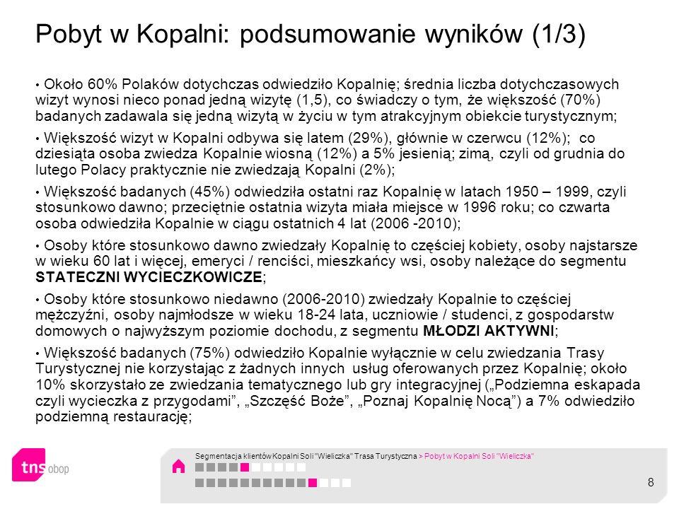 Pobyt w Kopalni: podsumowanie wyników (2/3) Większość (około 70%) pobytów w Wieliczce zorganizował zakład pracy, firma, szkoła lub uczelnia a około 5% stanowią wyjazdy przez biura podróży lub za sprawą różnych stowarzyszeń; Z wyjazdów zorganizowanych istotnie częściej korzystają osoby należące do segmentu STATECZNI WYCIECZKOWICZE Osoby z segmentu KOWALSKI NA WCZASACH częściej korzystają z wyjazdu indywidualnego zorganizowanego przez kogoś z rodziny, znajomych; osoby z segmentów MŁODZI AKTYWNI częściej niż inni samodzielnie organizują swój wyjazd do Wieliczki Najbardziej popularnym modelem odwiedzania Wieliczki jest wyjazd, w którym Kopalnia jest głównym ale nie jedynym celem podróży (37%) oraz wyjazd gdzie jest jedynym celem (37%).