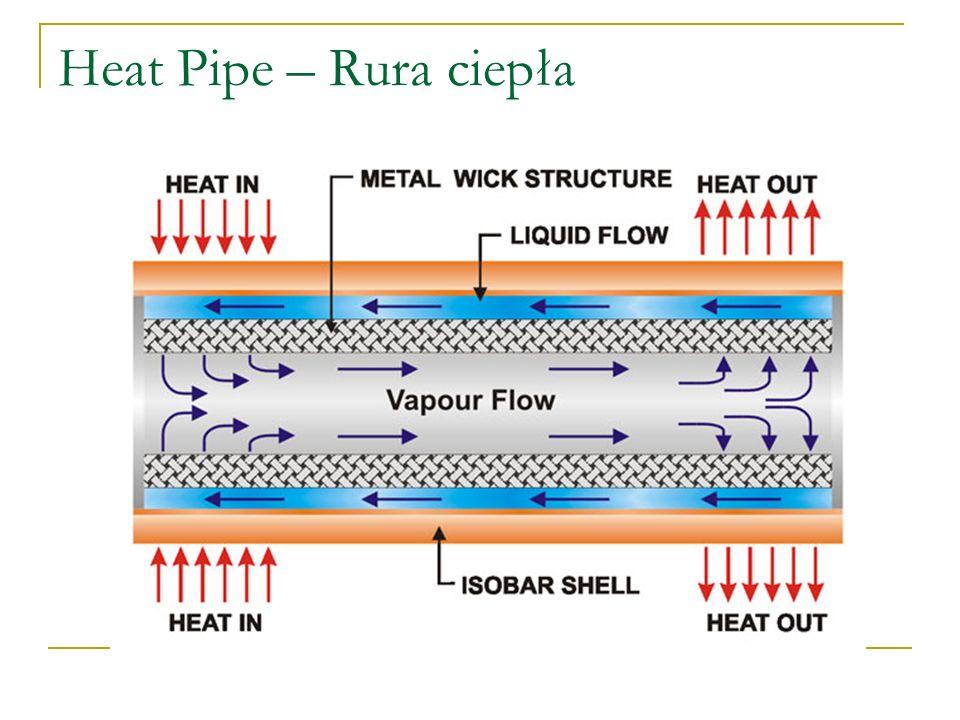 Heat Pipe – Rura ciepła