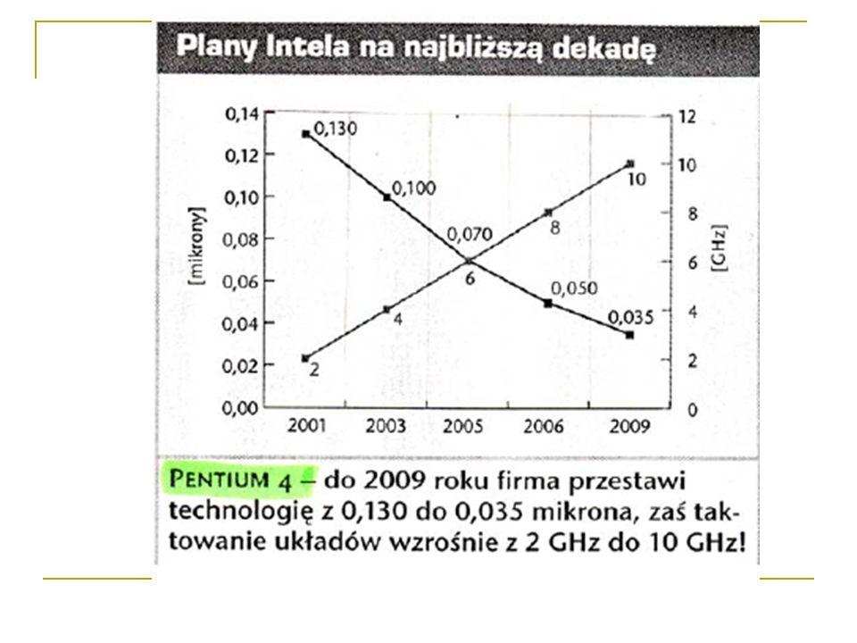 Parametry: nazwa kodowa technologia produkcji (w mikronach) Złącze (gniazdo) pamięć Cache częstotliwość taktowania procesora podawana w MHz częstotliwość taktowania magistrali FSB podawana w MHz mnożnik